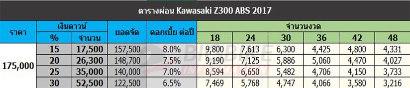 ตารางผ่อนดาวน์ คาวาซากิ แซด 300 เอบีเอส ปี 2017 ขึ้นไป