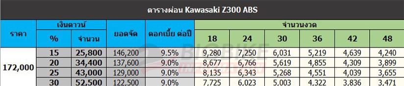 ตารางผ่อนดาวน์ คาวาซากิ แซด 300 เอบีเอส ปี 2014-2016 (ราคา Z300 เก่า)