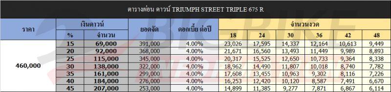 ตารางผ่อน ดาวน์ TRIUMPH STREET TRIPLE 675 R