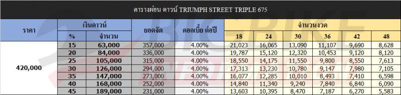 ตารางผ่อน ดาวน์ TRIUMPH STREET TRIPLE 675