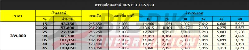 ตารางผ่อนดาวน์ BENELLI BN600J