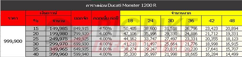 ตารางผ่อนดาวน์ Ducati Monster 1200 R