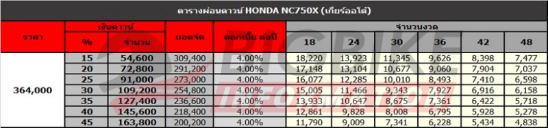 ตารางผ่อนดาวน์ Honda NC750X
