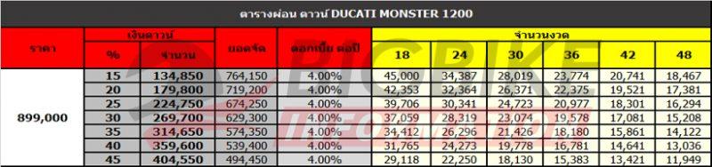 ตารางผ่อนดาวน์ Ducati Monster 1200