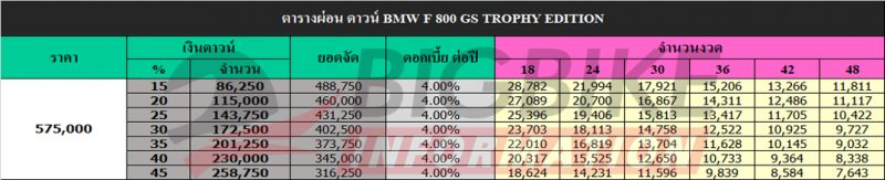 ตารางผ่อน ดาวน์ BMW F 800 GS TROPHY EDITION