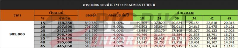 ตารางผ่อน ดาวน์ KTM 1190 ADVENTURE R (ราคาใหม่)