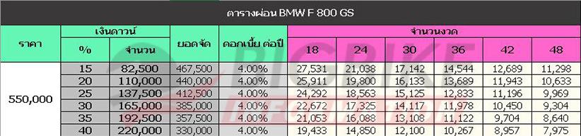 ตารางผ่อน ดาวน์ BMW F 800 GS