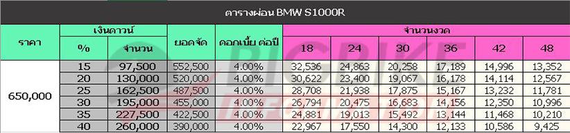 ตารางผ่อน ดาวน์ BMW S 1000 R