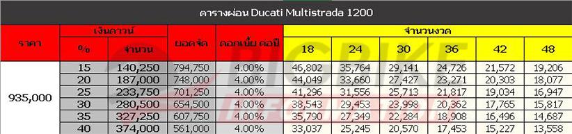 ตารางผ่อน ดาวน์ DUCATI MULTISTRADA 1200