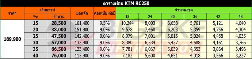 ตารางผ่อน ดาวน์ KTM RC 250
