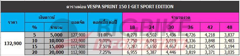 ตารางผ่อนดาวน์ VESPA SPRINT 150 I-GET SPORT EDITION