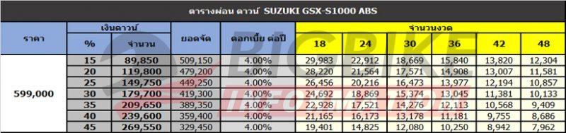 ตารางผ่อน Suzuki GSX-S1000 ABS