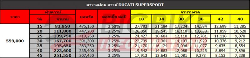 ตารางผ่อน ดาวน์ DUCATI SUPERSPORT