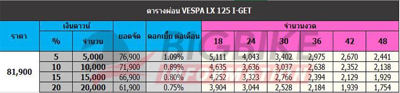 ตารางผ่อนดาวน์ VESPA LX 125 I-GET
