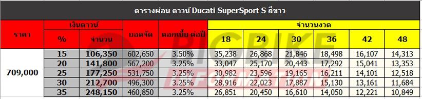 ตารางผ่อน ดาวน์ DUCATI SUPERSPORT S สีขาว