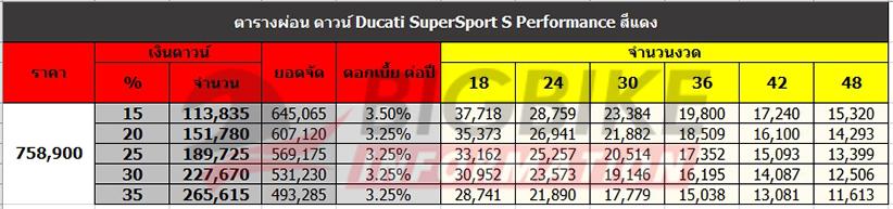 ตารางผ่อน ดาวน์ DUCATI SUPERSPORT S PERFORMANCE สีแดง