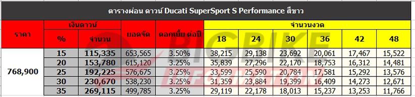 ตารางผ่อน ดาวน์ DUCATI SUPERSPORT S PERFORMANCE สีขาว