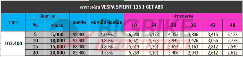 ตารางผ่อนดาวน์ VESPA SPRINT 125 I-GET ABS
