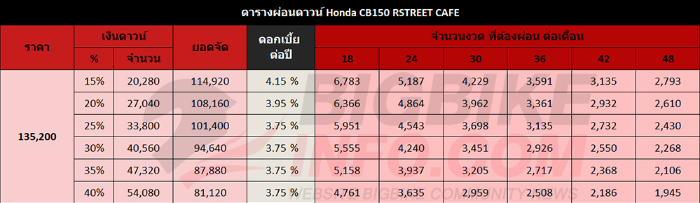 ตารางผ่อนดาวน์ Honda CB150 RSTREET CAFE