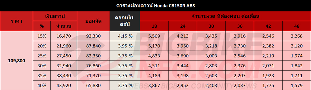 ตารางผ่อนดาวน์ Honda CB150R ABS