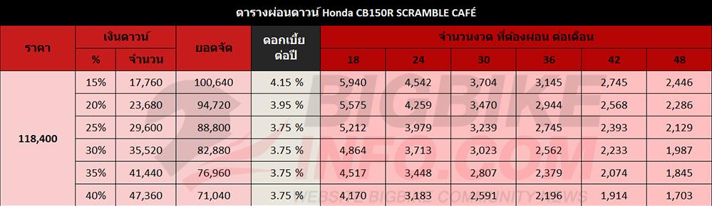 ตารางผ่อนดาวน์ Honda CB150R SCRAMBLE CAFÉ