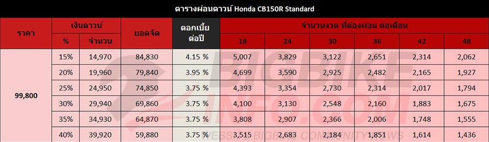 ตารางผ่อนดาวน์ Honda CB150R Standard