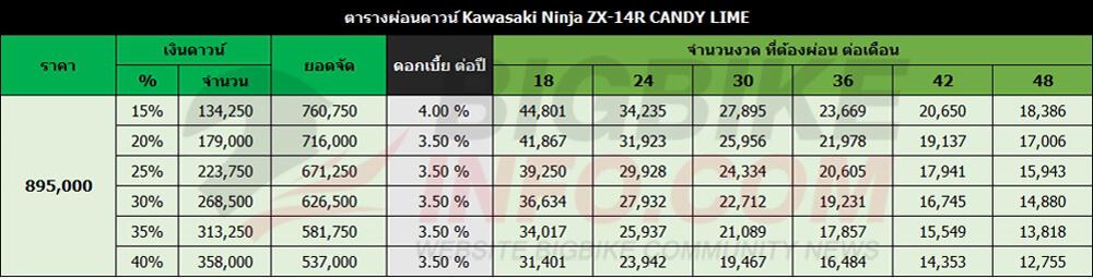 ตารางผ่อนดาวน์ Kawasaki Ninja ZX-14R CANDY LIME