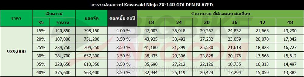 ตารางผ่อนดาวน์ Kawasaki Ninja ZX-14R GOLDEN BLAZED