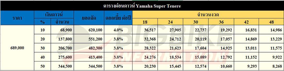ตารางผ่อนดาวน์ Yamaha Super Tenere