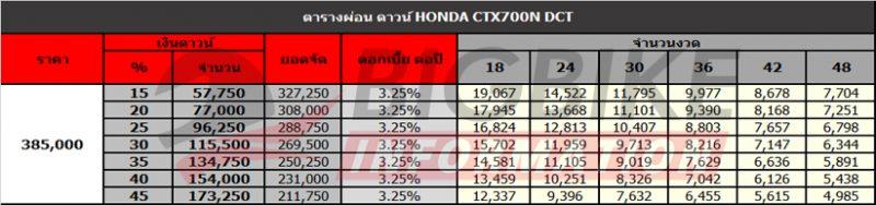 ตารางผ่อนดาวน์ Honda CTX700N DCT