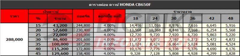 ตารางผ่อนดาวน์ Honda CB650F