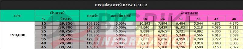 ตารางผ่อน ดาวน์ BMW G 310 R
