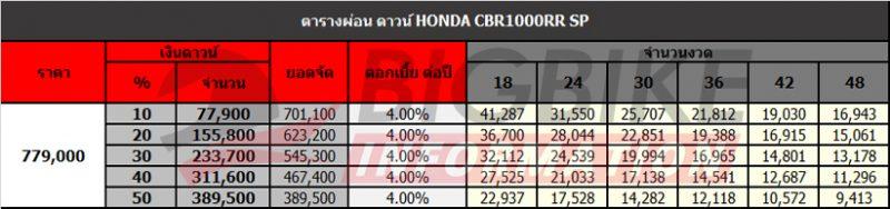 ตารางผ่อนดาวน์ Honda CBR1000RR SP