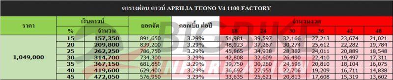 ตารางผ่อน ดาวน์ APRILIA TUONO V4 1100 FACTORY