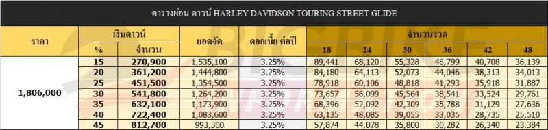 ตารางผ่อน ดาวน์ HARLEY DAVIDSON TOURING STREET GLIDE