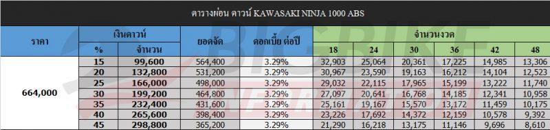 bigbike information ninja 1000