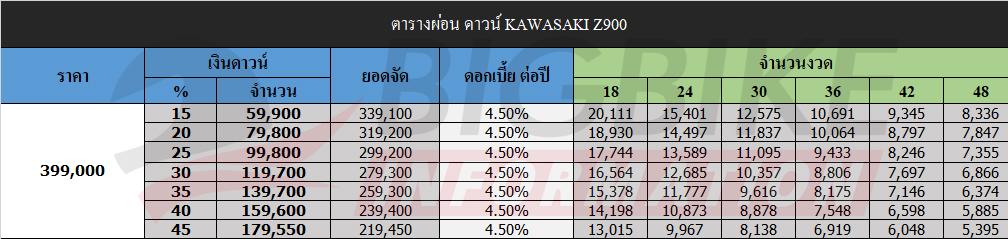 ตารางผ่อนดาวน์ คาวาซากิ แซด900
