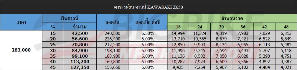 ตารางผ่อนดาวน์ คาวาซากิ แซด650