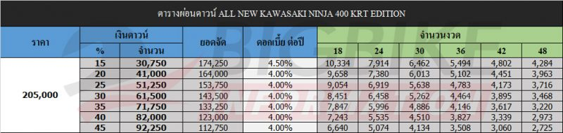 bigbike information ninja 400 krt