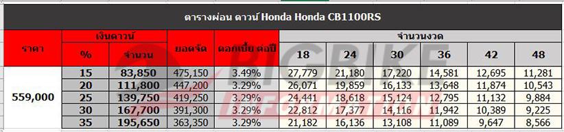 ตารางผ่อนดาวน์ Honda CB1100RS
