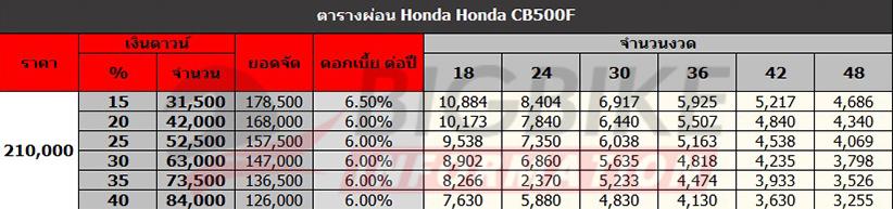 ตารางผ่อนดาวน์ Honda CB500F