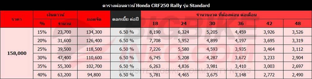 ตารางผ่อนดาวน์ Honda CRF250 Rally รุ่น Standard