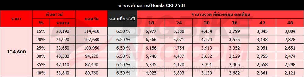 ตารางผ่อนดาวน์ Honda CRF250L