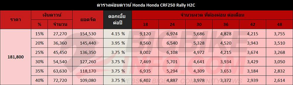 ตารางผ่อนดาวน์ Honda Honda CRF250 Rally H2C