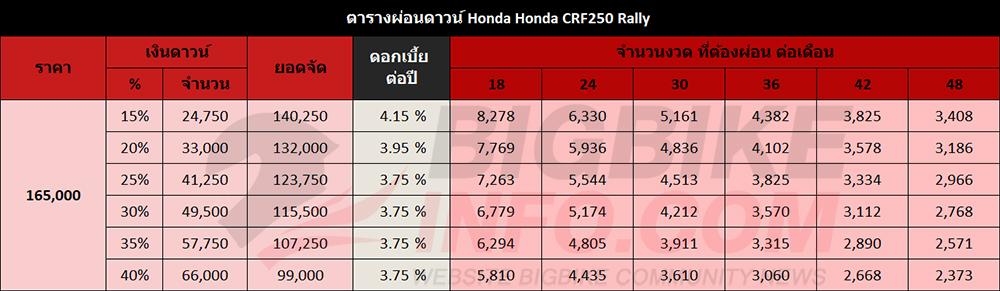 ตารางผ่อนดาวน์ Honda Honda CRF250 Rally