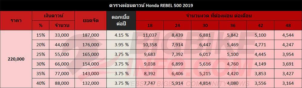 ตารางผ่อนดาวน์ Honda REBEL 500