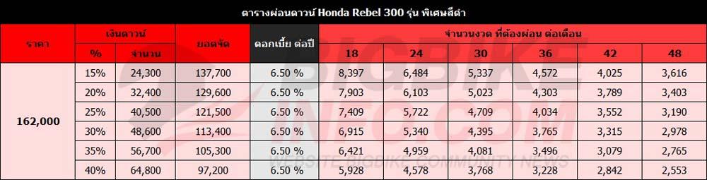 ตารางผ่อนดาวน์ Honda Rebel 300 รุ่น พิเศษสีดำ