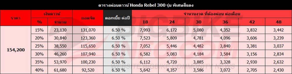 ตารางผ่อนดาวน์ Honda Rebel 300 รุ่น พิเศษสีแดง