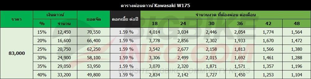 ตารางผ่อนดาวน์ Kawasaki W175