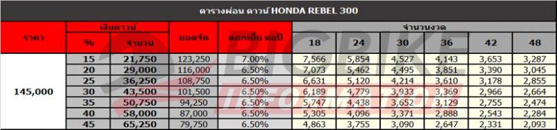 ตารางผ่อนดาวน์ Honda Rebel 300